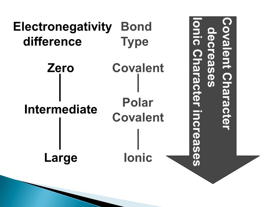Electronegativity difference. Bond. Type. Zero. Covalent. Covalent Character. decreases. Ionic Character increases.