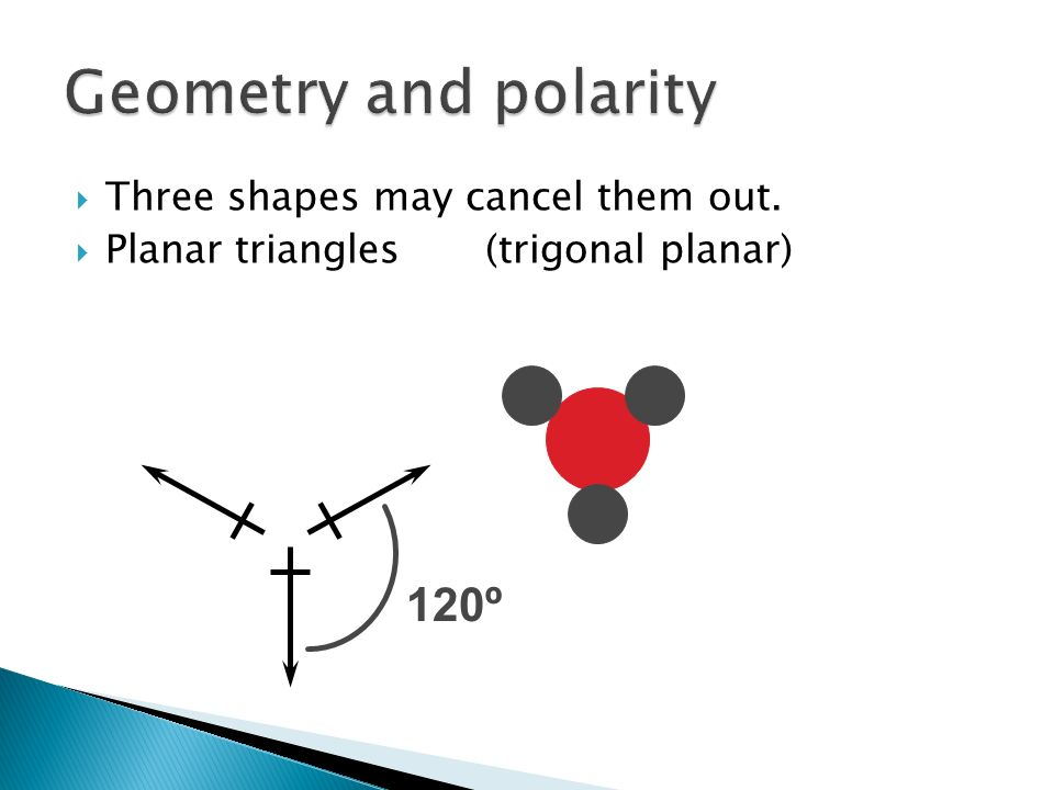 Geometry and polarity 120º Three shapes may cancel them out.