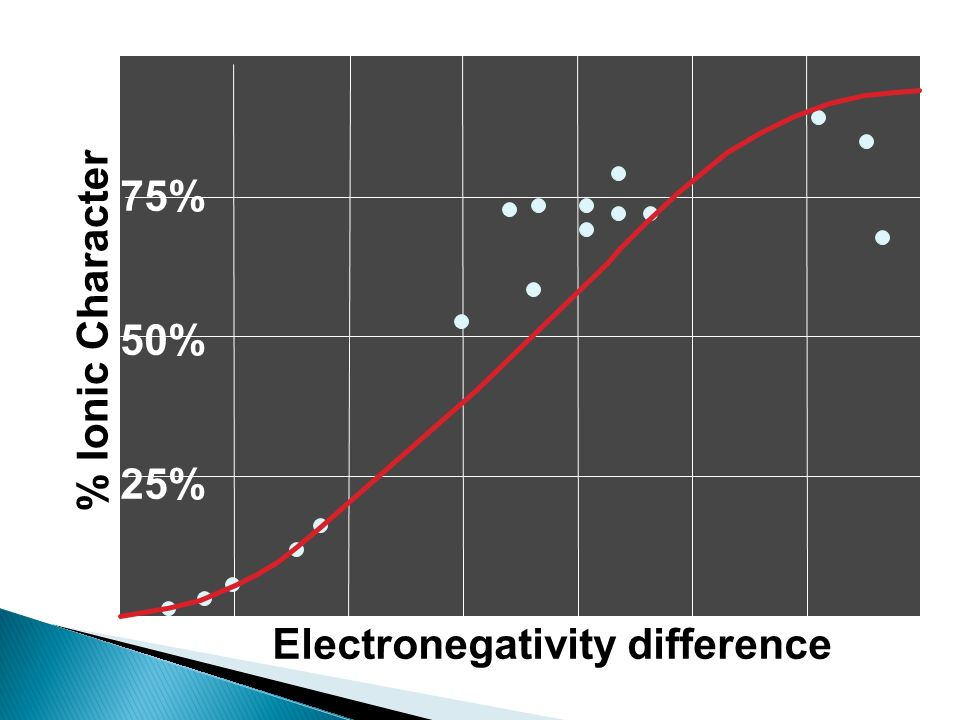 75% % Ionic Character 50% 25% Electronegativity difference