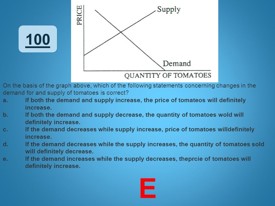 100 On the basis of the graph above, which of the following statements concerning changes in the demand for and supply of tomatoes is correct