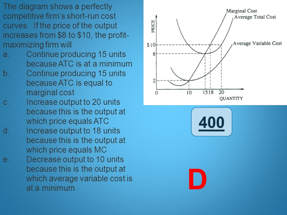 The diagram shows a perfectly competitive firm's short-run cost curves