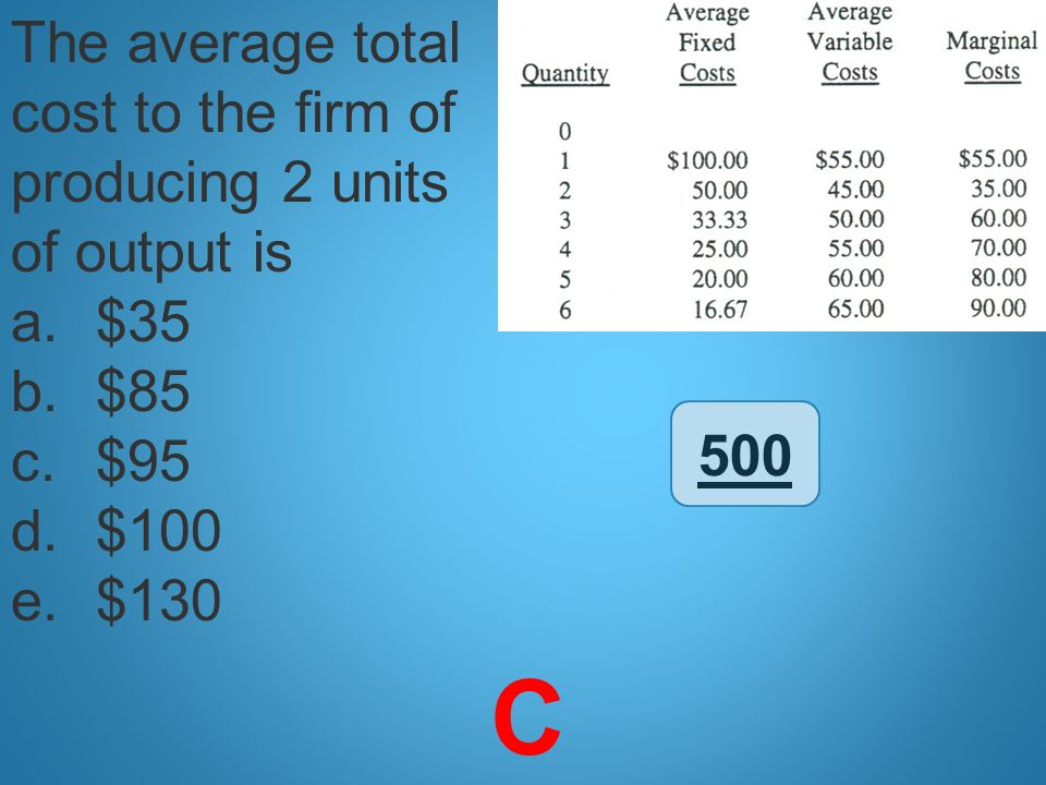 C The average total cost to the firm of producing 2 units of output is