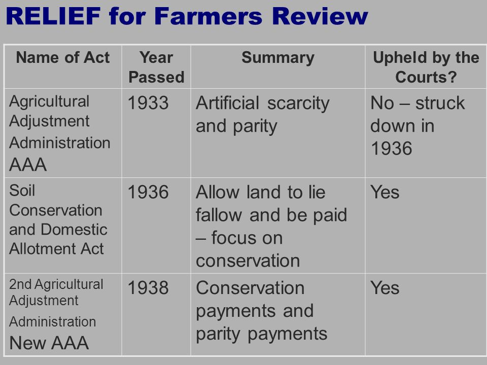RELIEF for Farmers Review
