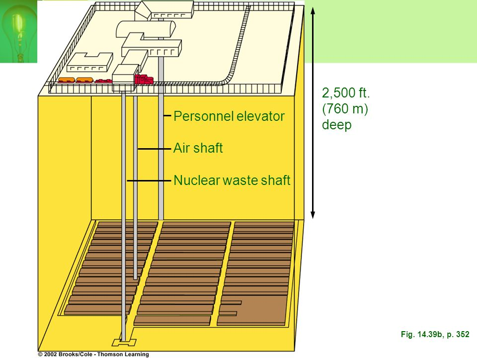 2,500 ft. (760 m) deep Personnel elevator Air shaft