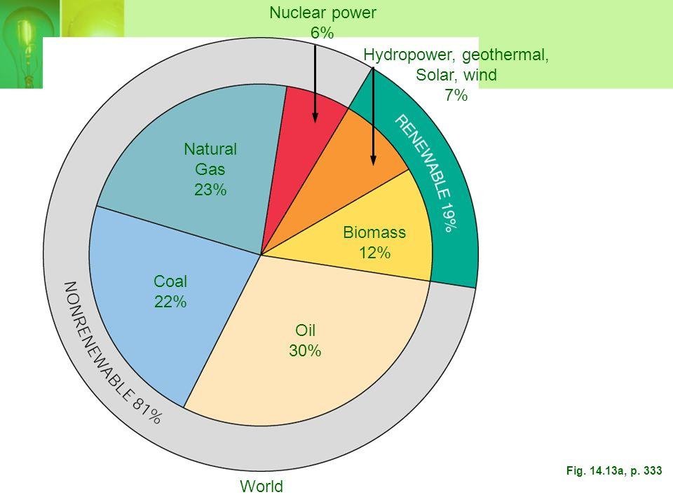 Hydropower, geothermal,