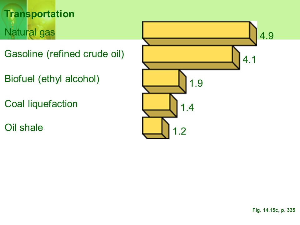 Gasoline (refined crude oil) 4.1
