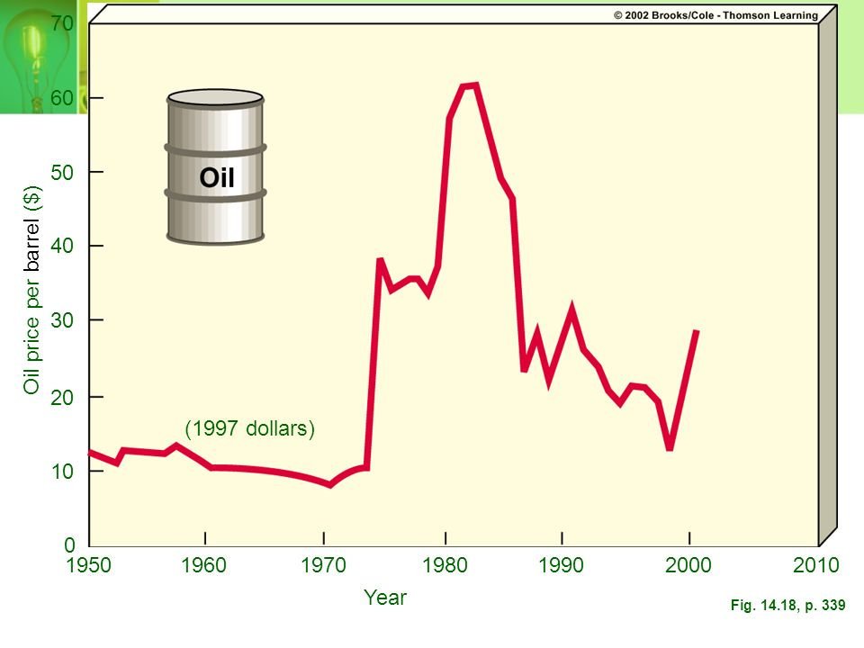 Oil price per barrel ($)