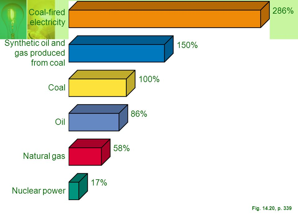 286% Coal-fired electricity Synthetic oil and 150% gas produced