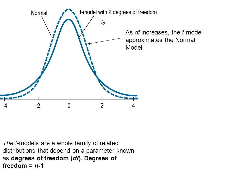 t2As df increases, the t-model approximates the Normal Model.