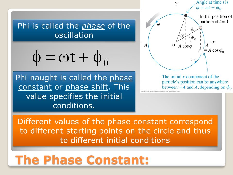 Phi is called the phase of the oscillation