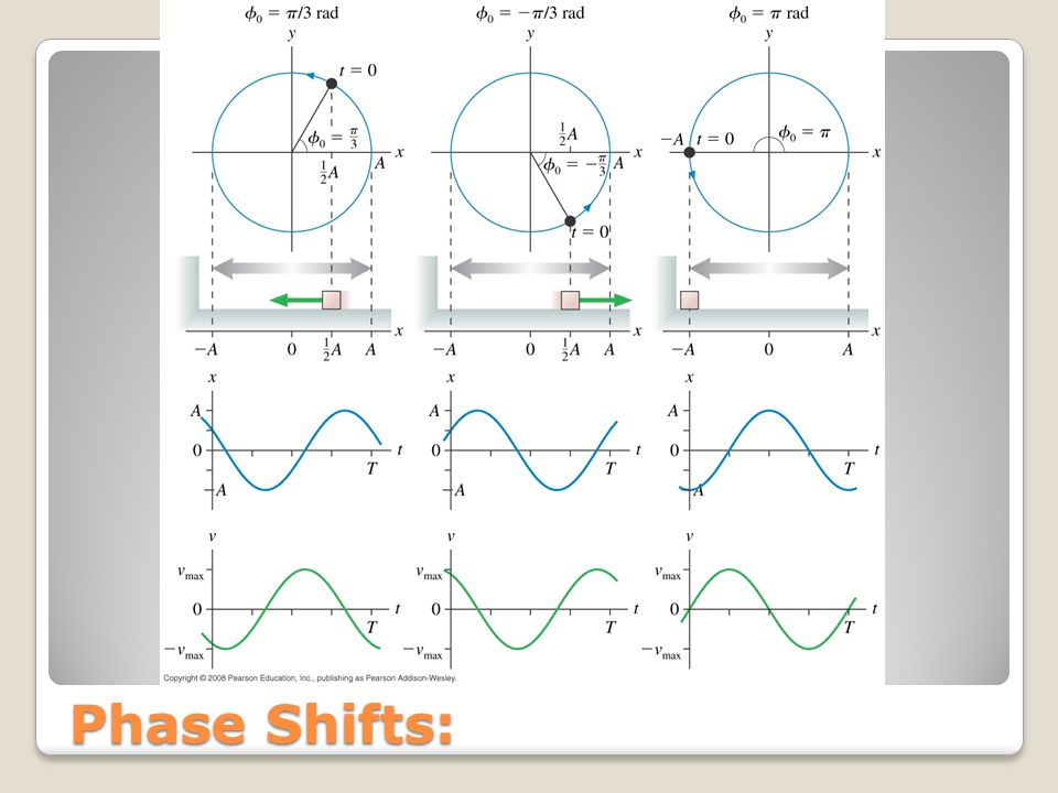 Phase Shifts: