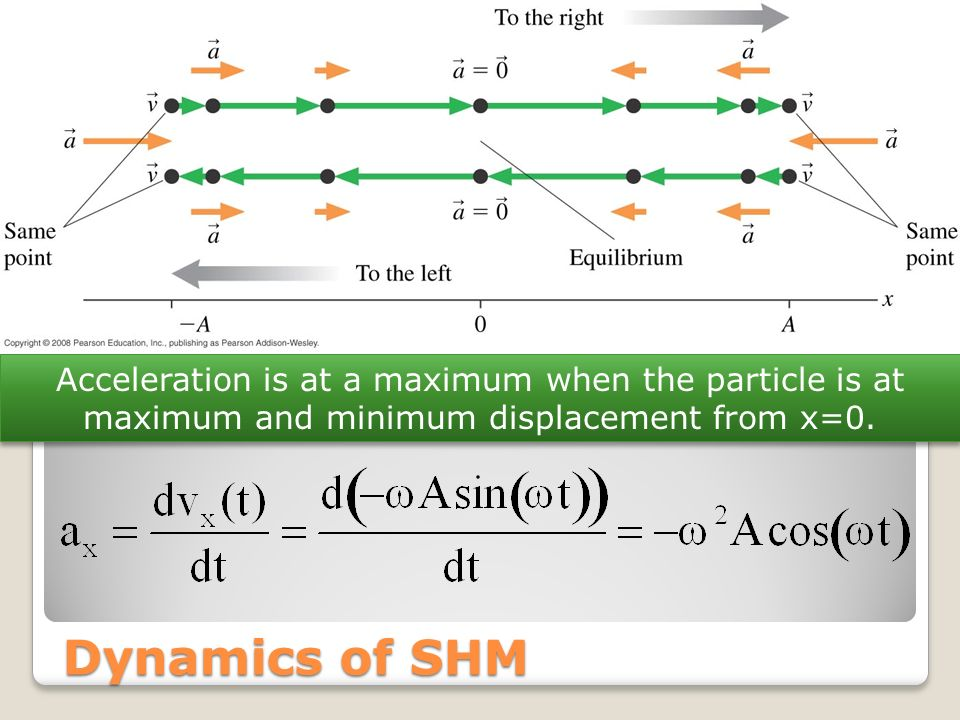 Acceleration is at a maximum when the particle is at maximum and minimum displacement from x=0.