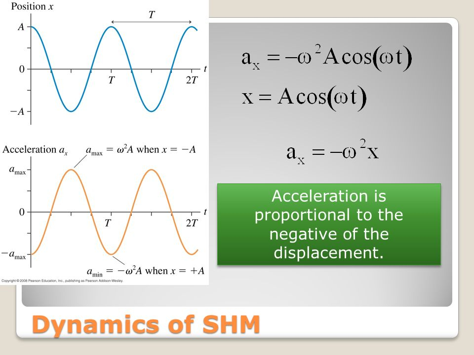 Acceleration is proportional to the negative of the displacement.