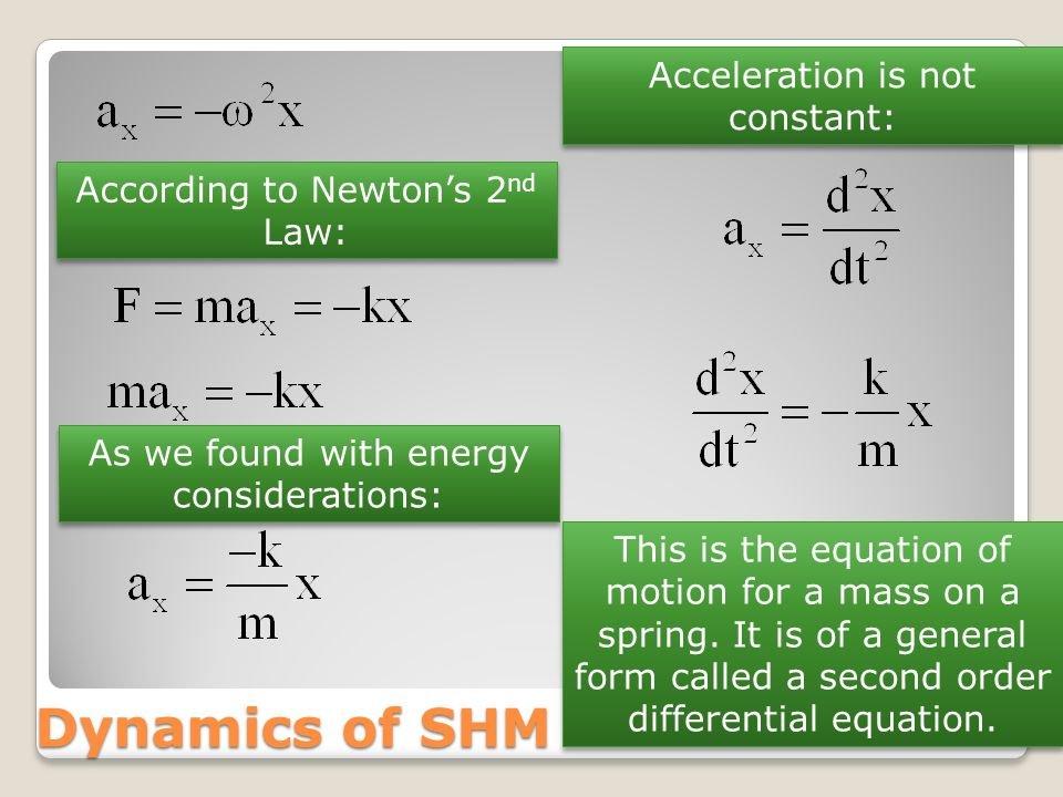 Dynamics of SHM Acceleration is not constant:
