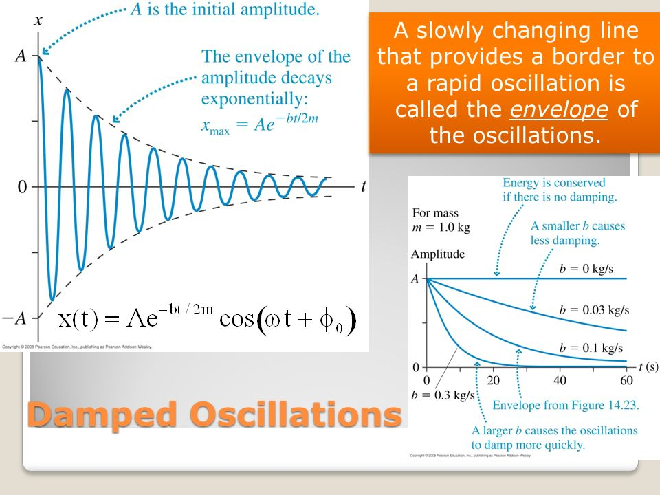A slowly changing line that provides a border to a rapid oscillation is called the envelope of the oscillations.