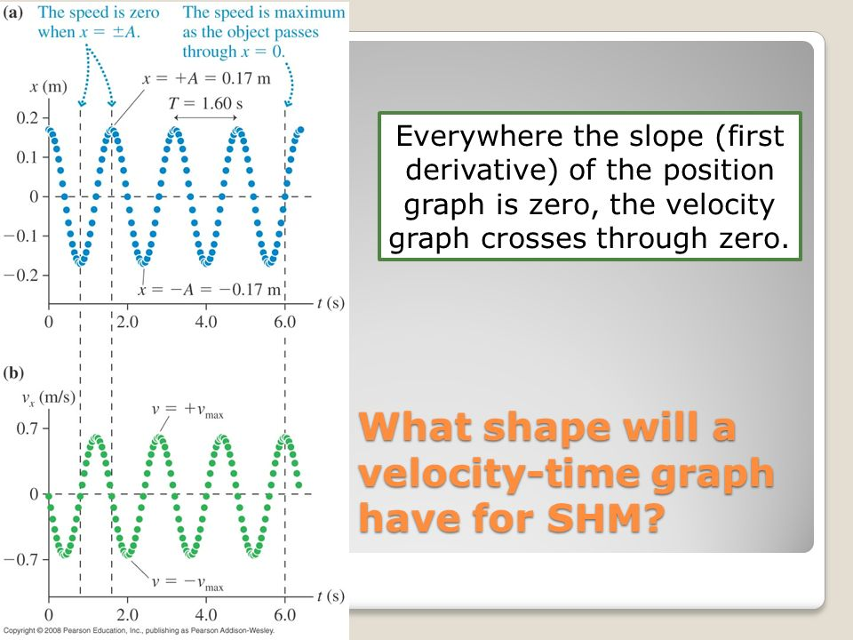 What shape will a velocity-time graph have for SHM