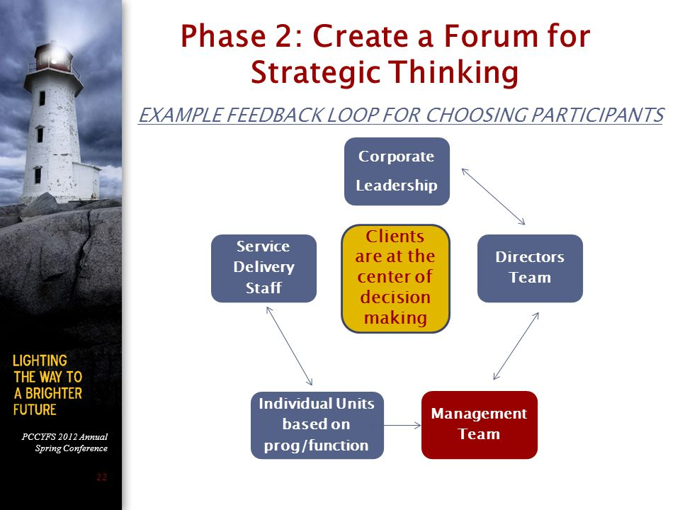 Phase 2: Create a Forum for Strategic Thinking