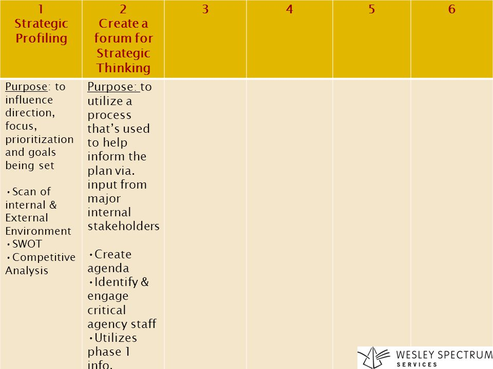 Create a forum for Strategic Thinking