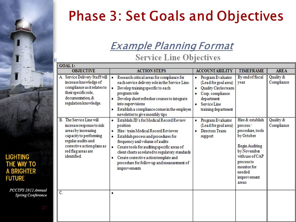 Phase 3: Set Goals and Objectives Example Planning Format