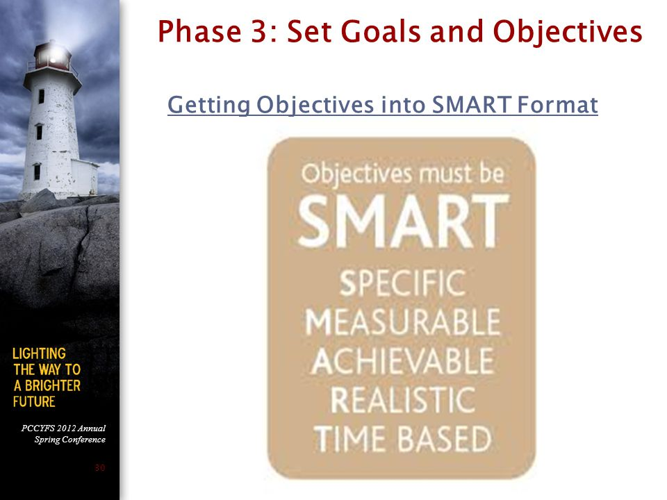 Phase 3: Set Goals and Objectives Getting Objectives into SMART Format