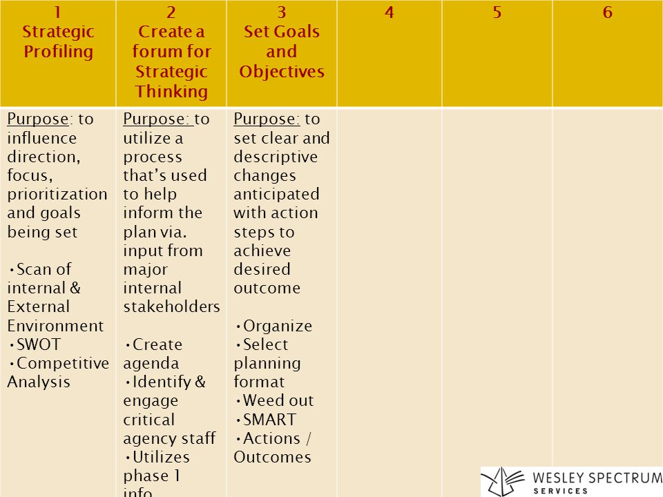 Create a forum for Strategic Thinking Set Goals and Objectives