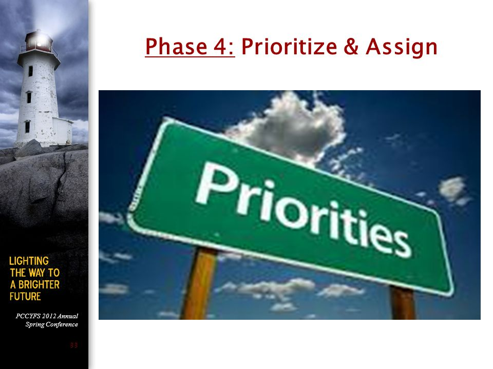 Phase 4: Prioritize & Assign