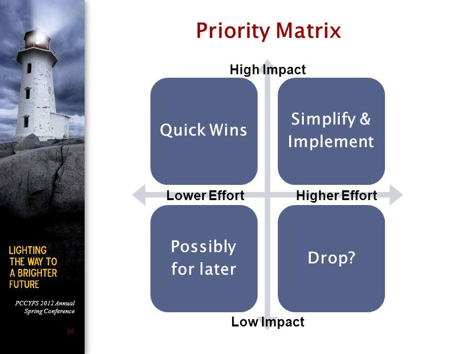 Priority Matrix Quick Wins High Impact Lower Effort Higher Effort