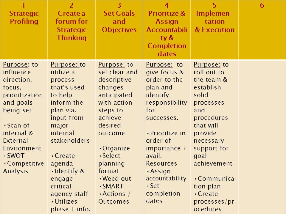 1 2 3 4 5 6 Strategic Profiling Create a forum for Strategic Thinking