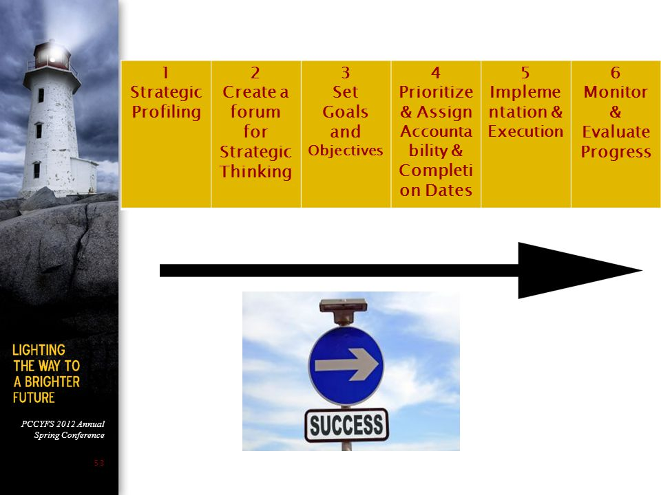 Create a forum for Strategic Thinking 3 Set Goals and Objectives 4
