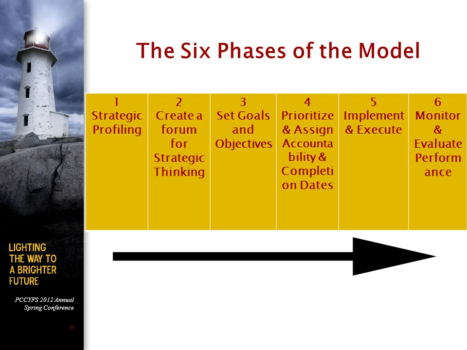 The Six Phases of the Model