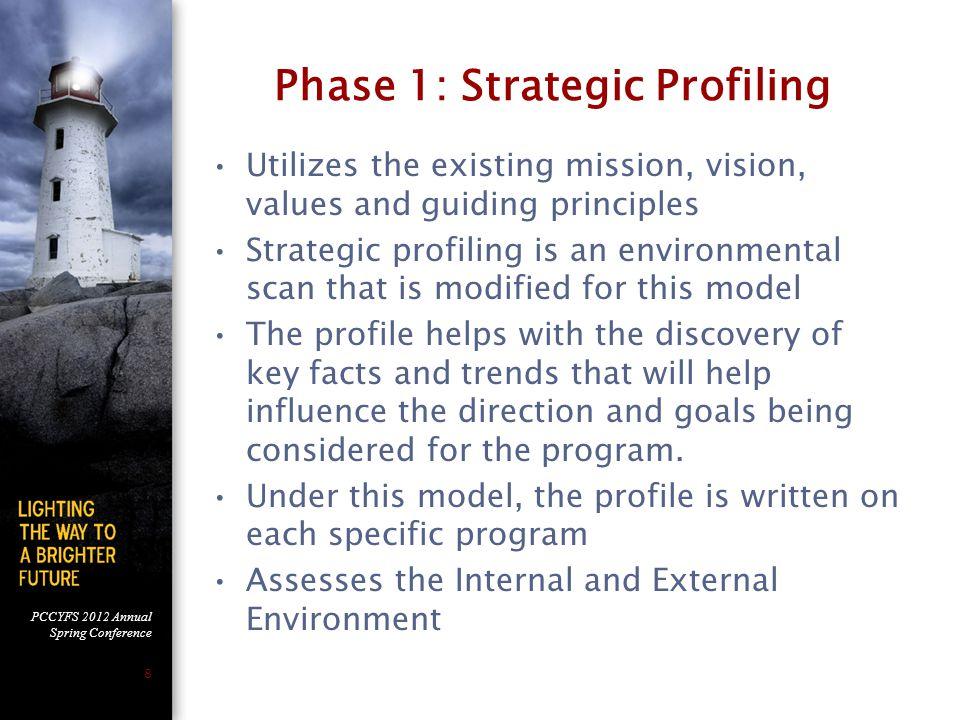 Phase 1: Strategic Profiling