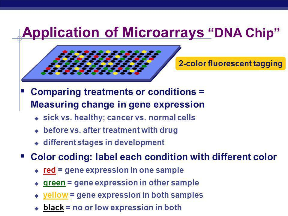 Application of Microarrays DNA Chip