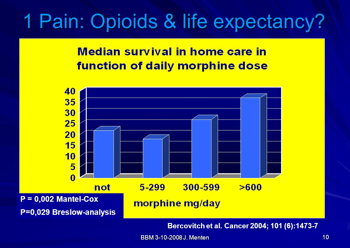 1 Pain: Opioids & life expectancy