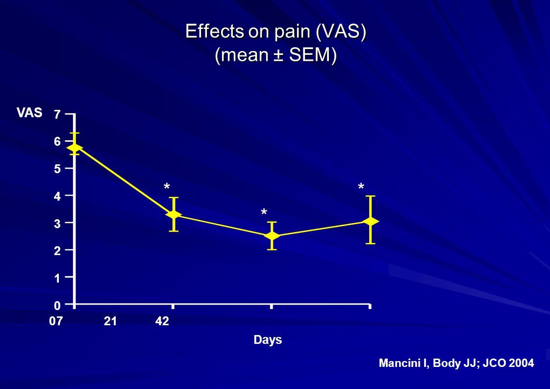 Effects on pain (VAS) (mean ± SEM)