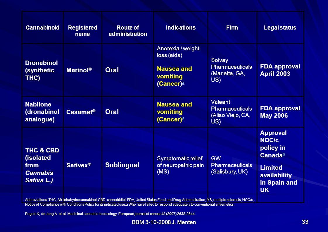 Oral Sublingual Dronabinol (synthetic THC) Marinol®