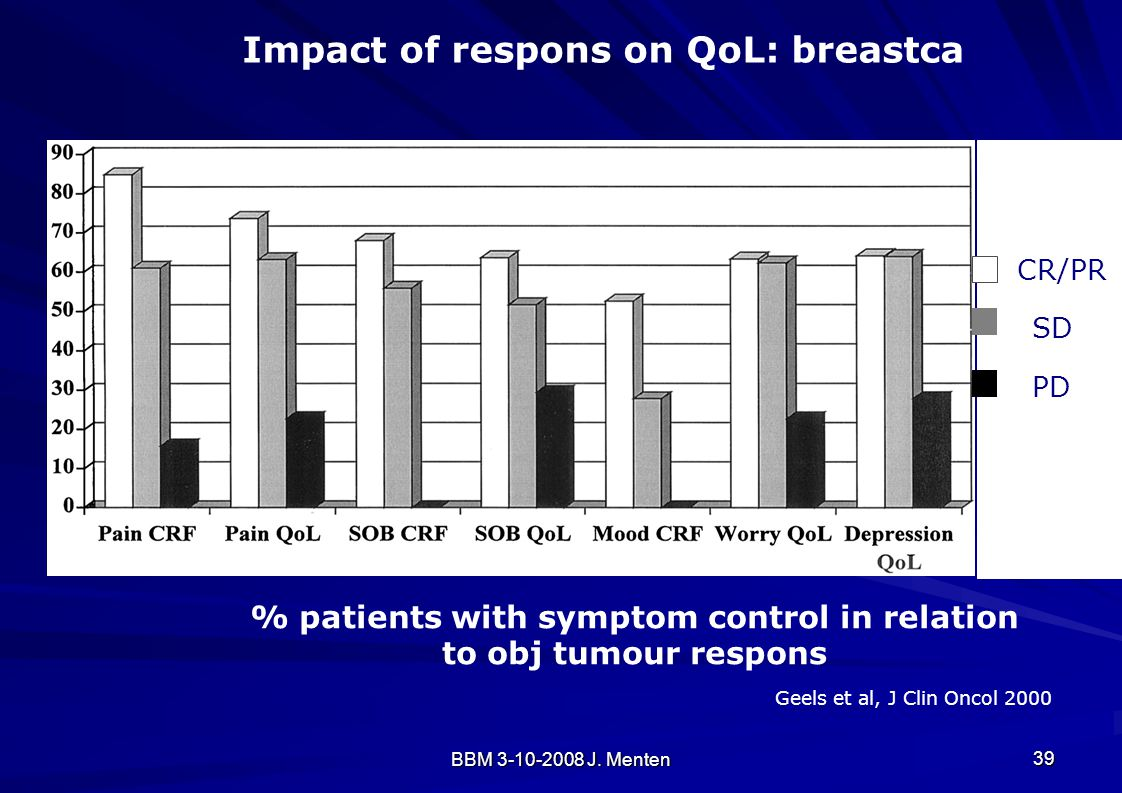 % patients with symptom control in relation