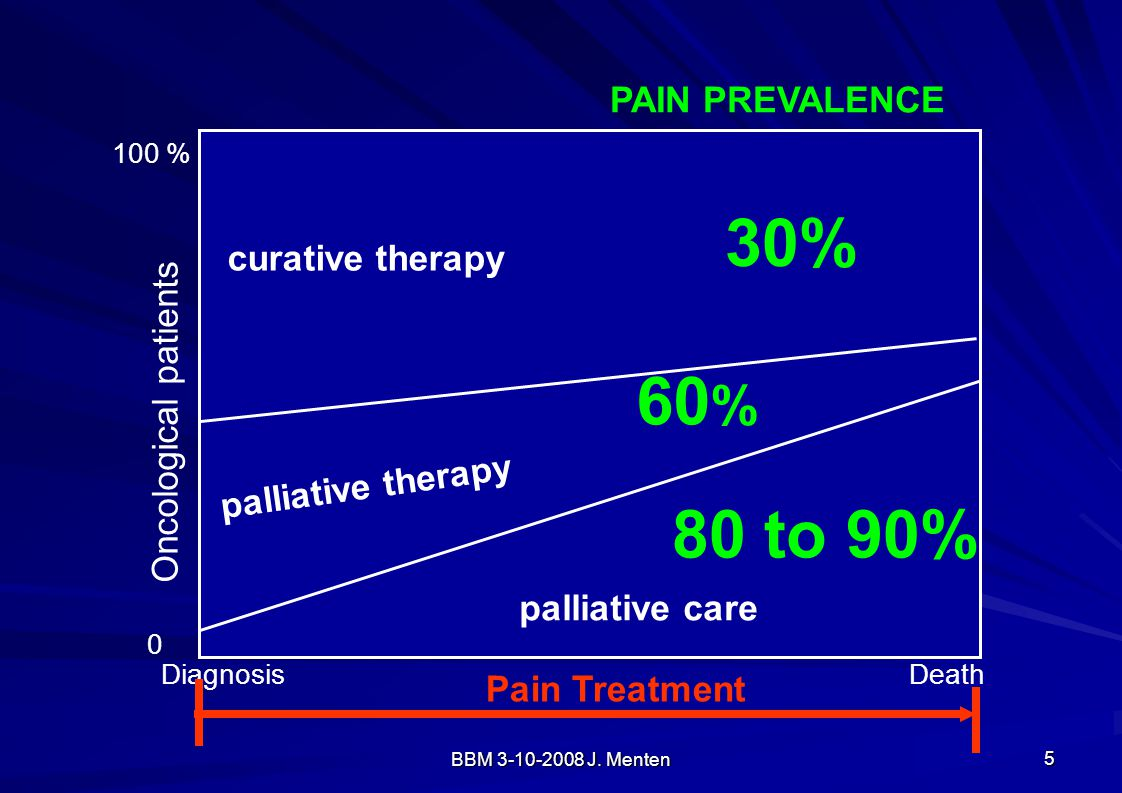 30% 60% 80 to 90% PAIN PREVALENCE curative therapy