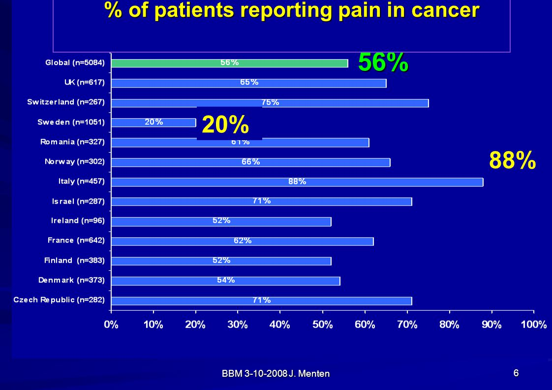 % of patients reporting pain in cancer