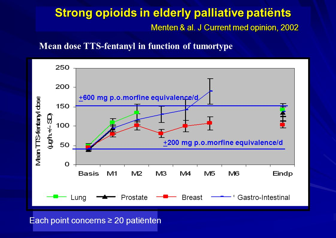 Each point concerns ≥ 20 patiënten