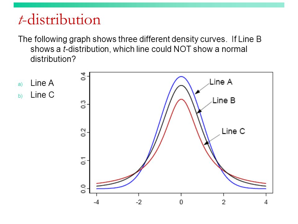 t-distribution