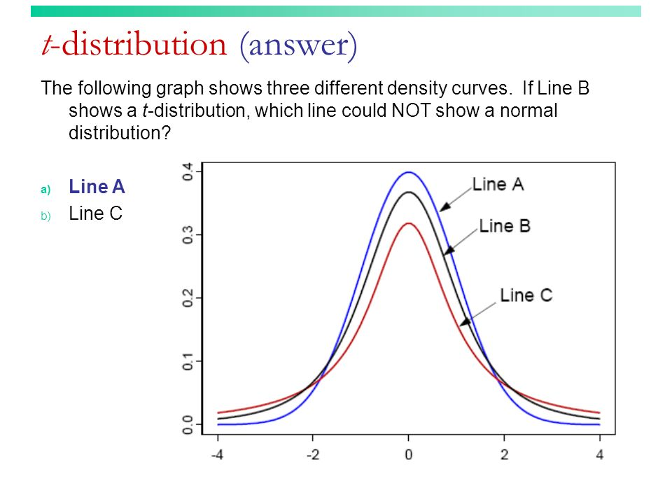t-distribution (answer)