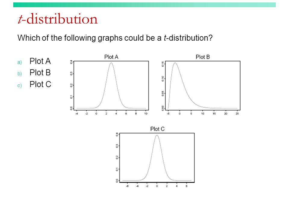 t-distribution Which of the following graphs could be a t-distribution Plot A Plot B Plot C