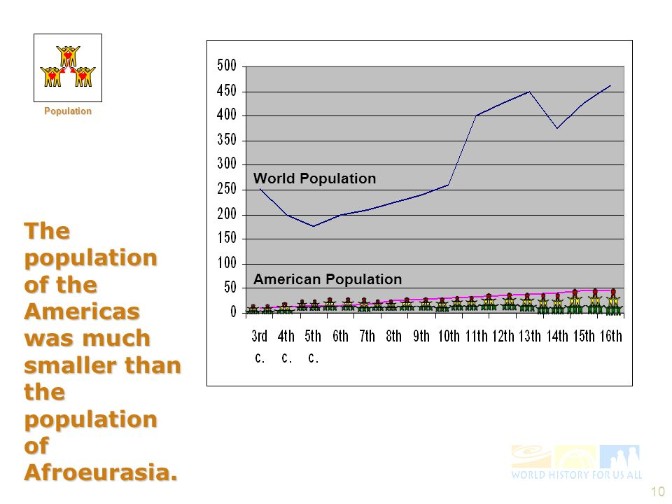Population World Population. American Population.