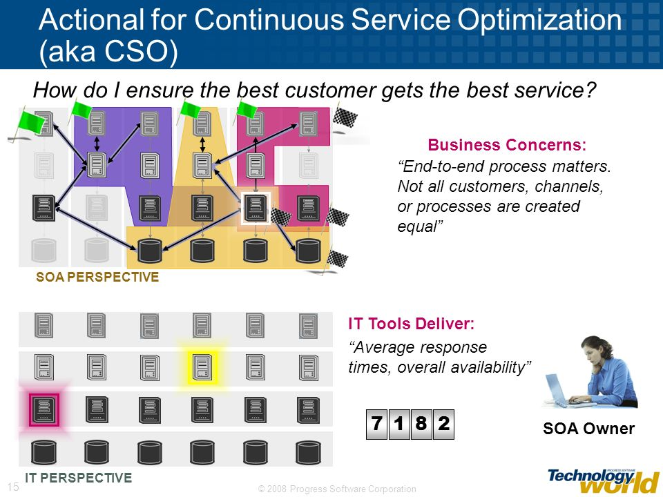 Actional for Continuous Service Optimization (aka CSO)