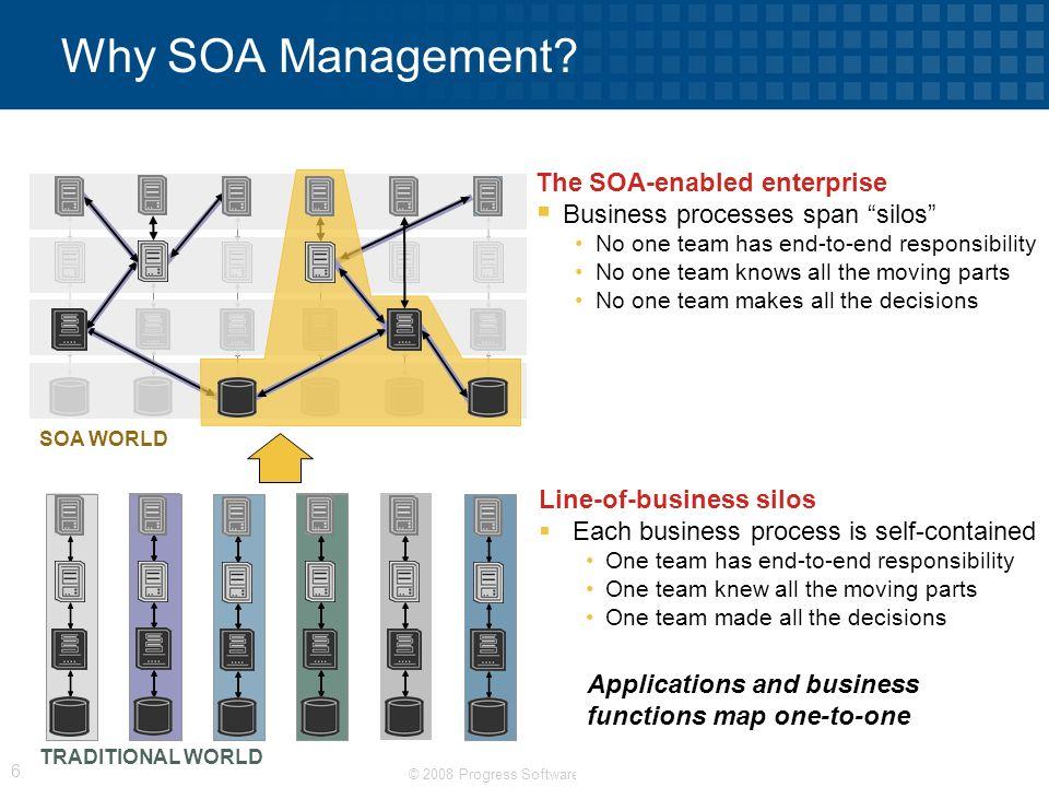 Why SOA Management The SOA-enabled enterprise