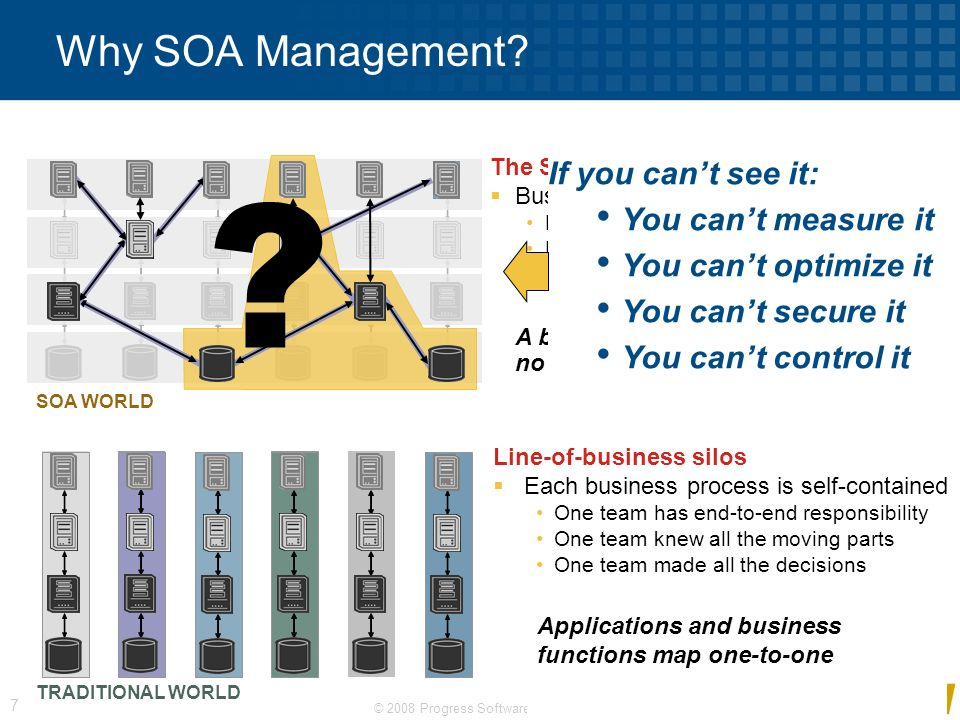 Why SOA Management If you can't see it: You can't measure it