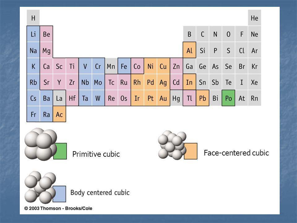 Primitive cubic Face-centered cubic