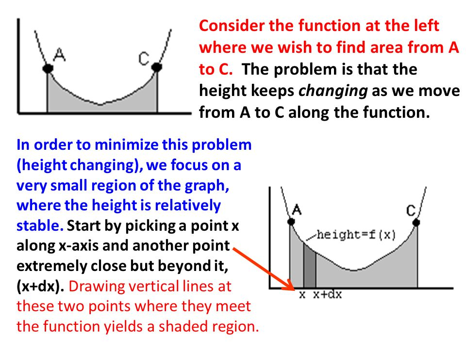 Consider the function at the left where we wish to find area from A to C. The problem is that the height keeps changing as we move from A to C along the function.