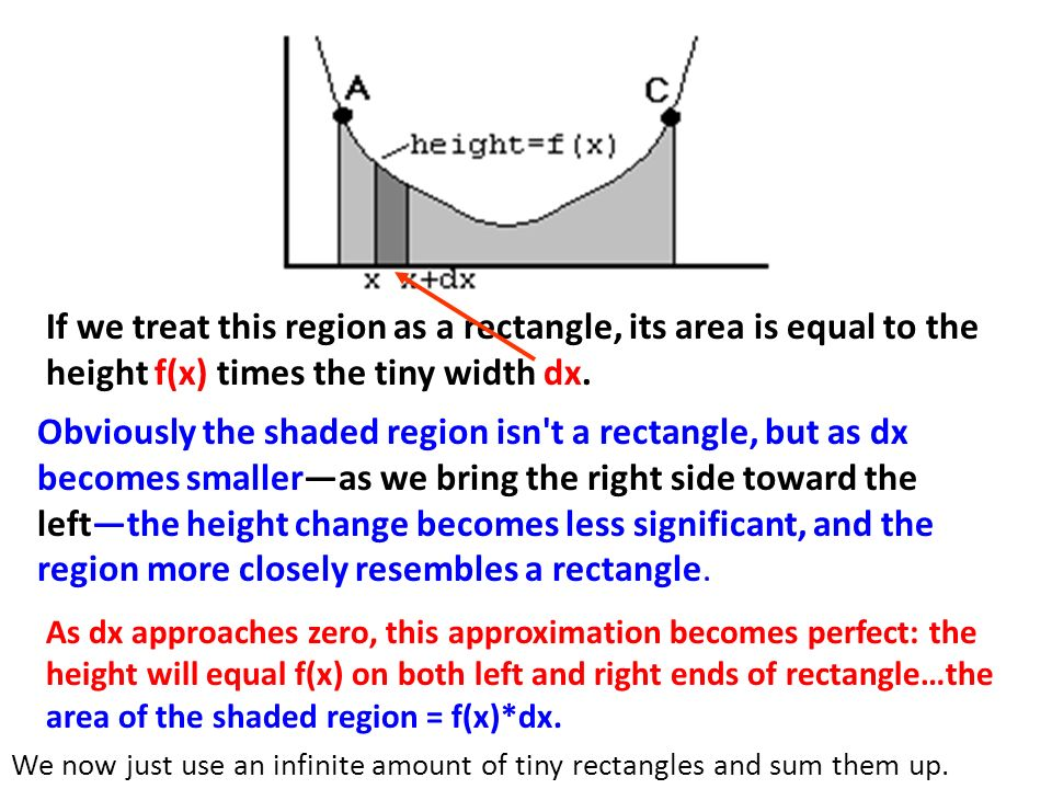 If we treat this region as a rectangle, its area is equal to the height f(x) times the tiny width dx.