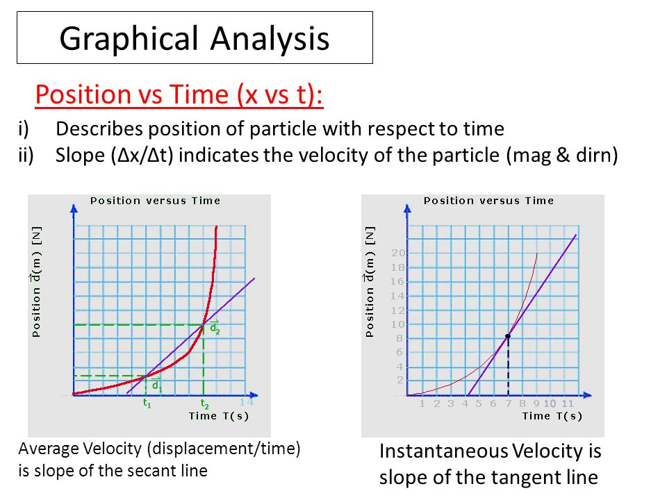 Graphical Analysis Position vs Time (x vs t):